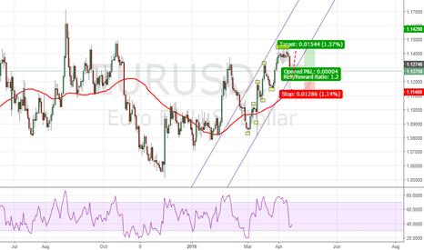 EURUSD: EURUSD Long (Trend continuation)