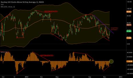NDFI: QQQ 100 stocks above 50MA