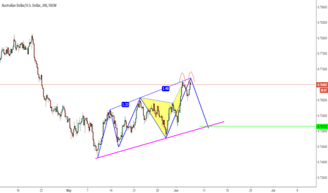 AUDUSD: Three Drive, Butterfly and Double Top