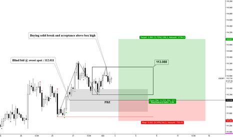 USDJPY: USDJPYY 4H box method & blind bat