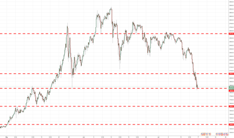 BTCUSD: The most importanat areas on #Bitcoin , save it #BTCUSD