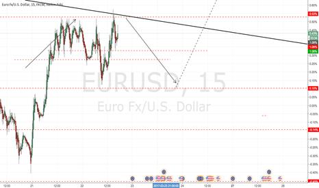 EURUSD: EURUSD expecting bearish movement