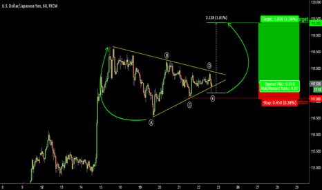 USDJPY: USDJPY. Triangle Blitz on 1H chart.