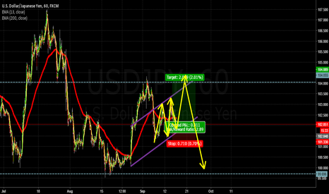 USDJPY: Short-term Long to Resistance and Back to Major Support