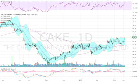 CAKE: $CAKE back at potential breakout level