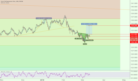 EURJPY: EUR JPY - Head & Shoulders