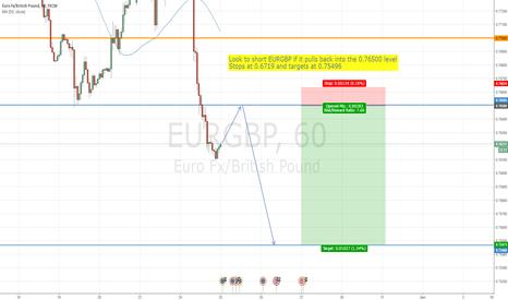 EURGBP: SHORT EURGBP for 1:7! reward