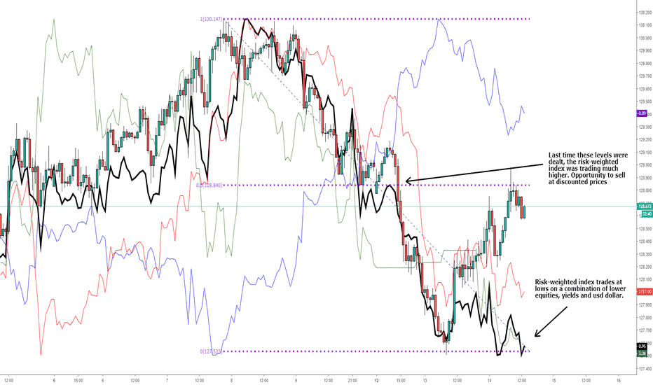 EURJPY: EUR/JPY: Looks expensive b/ on risk-weighted index