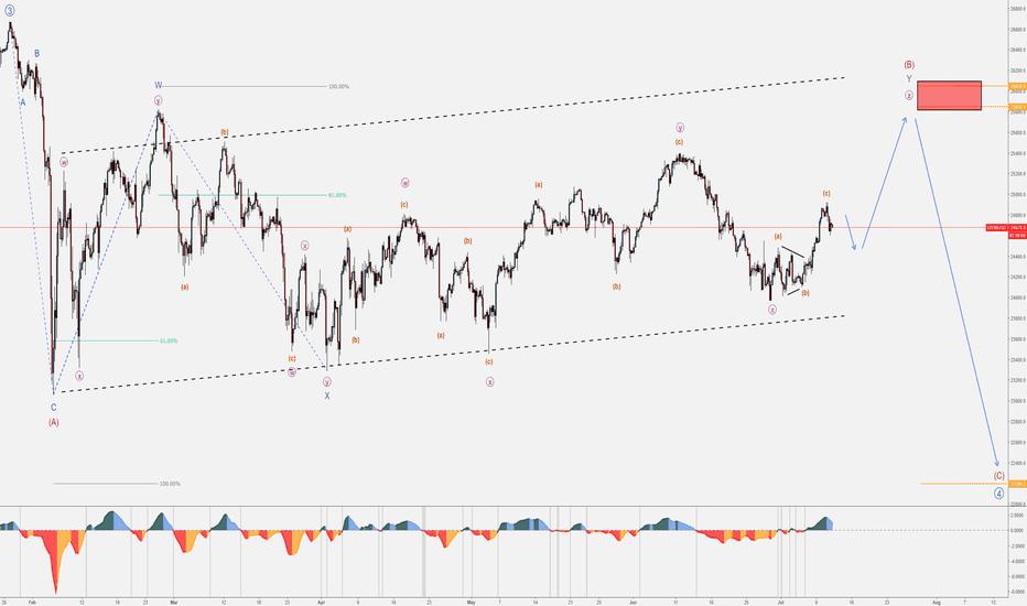 US30USD: Dow Jones (US30) - Bearish Intermediate (C)