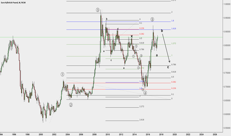 EURGBP: EURGBP Long term View