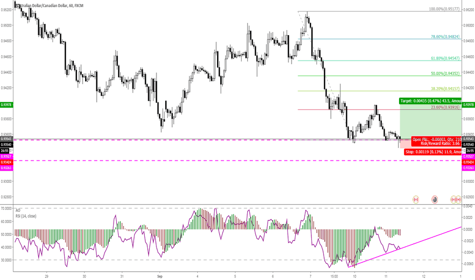 AUDCAD: AUDCAD 1H with RSI Divergence