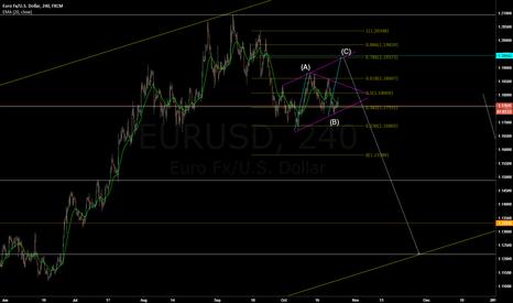 EURUSD: EURUSD - ABC corrective wave