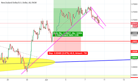 NZDUSD: awaiting for opportunity