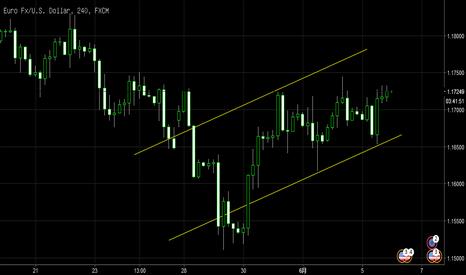 EURUSD: 改变震荡思路进入趋势抬升。欧美 已经出现H4级别的趋势通道-日内短线