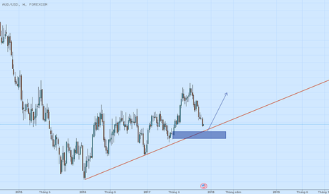 AUDUSD: Trenline W And Demand W1- Long