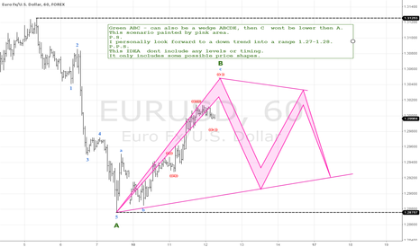 EURUSD: EURUSD H1. Looking for downtrend