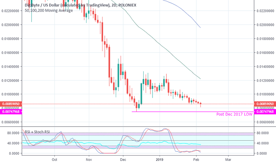 DGBUSD: Digibyte flirting with 2018/2019 low - support and bounce?