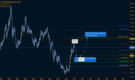 USDJPY: Top in place @105.44 & Looking for 94