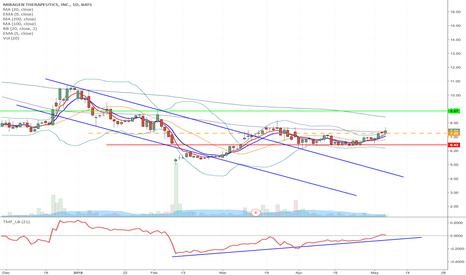 MGEN: MGEN - Downward channel breakout long from $7.25 to $8.87