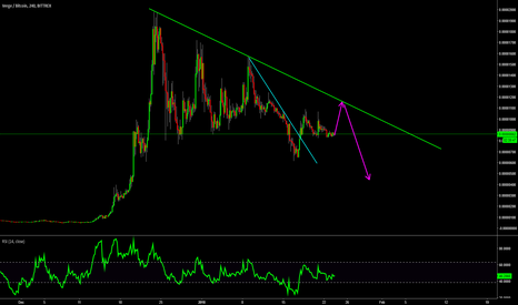XVGBTC: XVGBTC : CRYPTO : SHORT TERM FORECAST : SHORT
