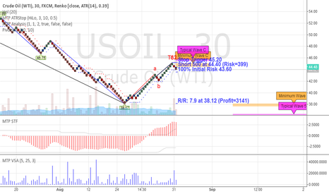 USOIL: USOIL - MTPredictor ABC correction down (30min RENKO chart)