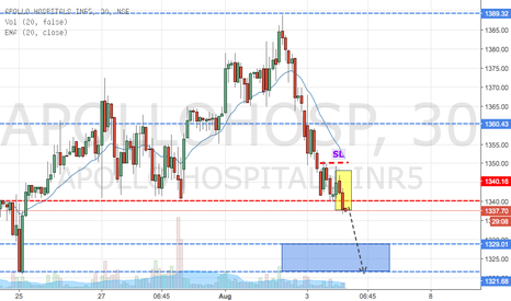 APOLLOHOSP: Apollo Hospital Breaks (Sell)