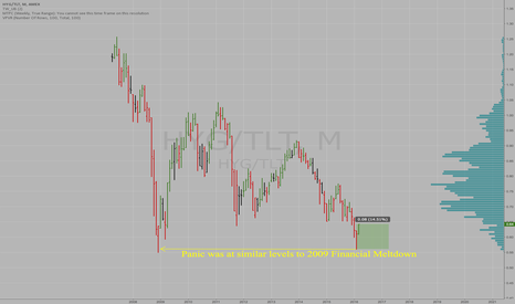 HYG/TLT: 2016 PANIC WAS SIMILAR TO 2009 IN U.S. JUNK