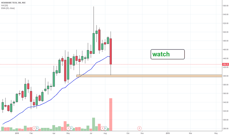 HEXAWARE: h watch
