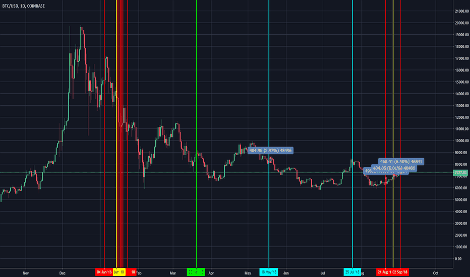 BTCUSD: TETHER correlation to BITCOIN - Daily chart