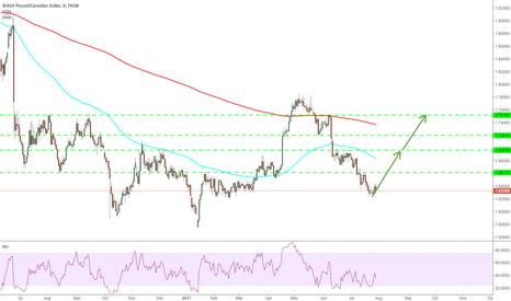 GBPCAD: GBPCAD: we have 1200 pips expectation on this pair.