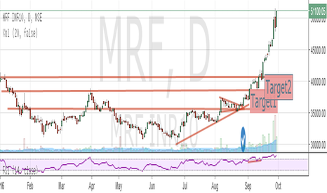 MRF: band contraction+TrendLines