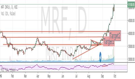 MRF: band contraction+TrendLines