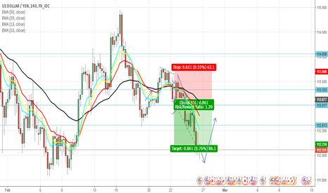 USDJPY: USD/JPY SHORT IDEA UPDATE