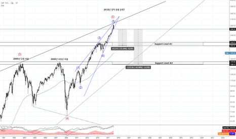 SPX: S&P 500 지수 : 오랜 약세장의 시작 가능성