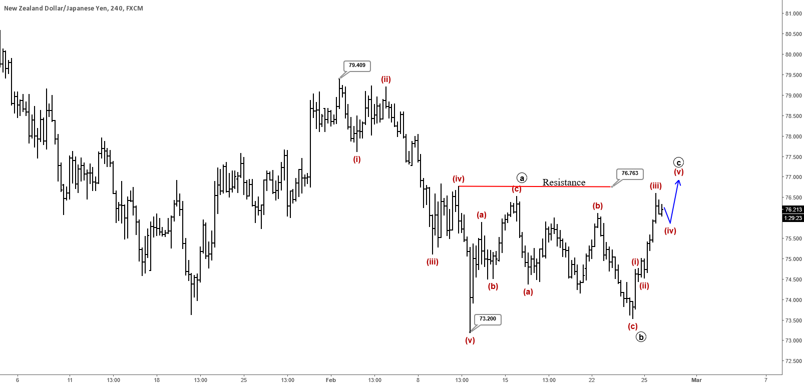 NZDJPY : Basic Flat Correction Unfolding