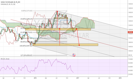 XAUUSD: My View on GOLD