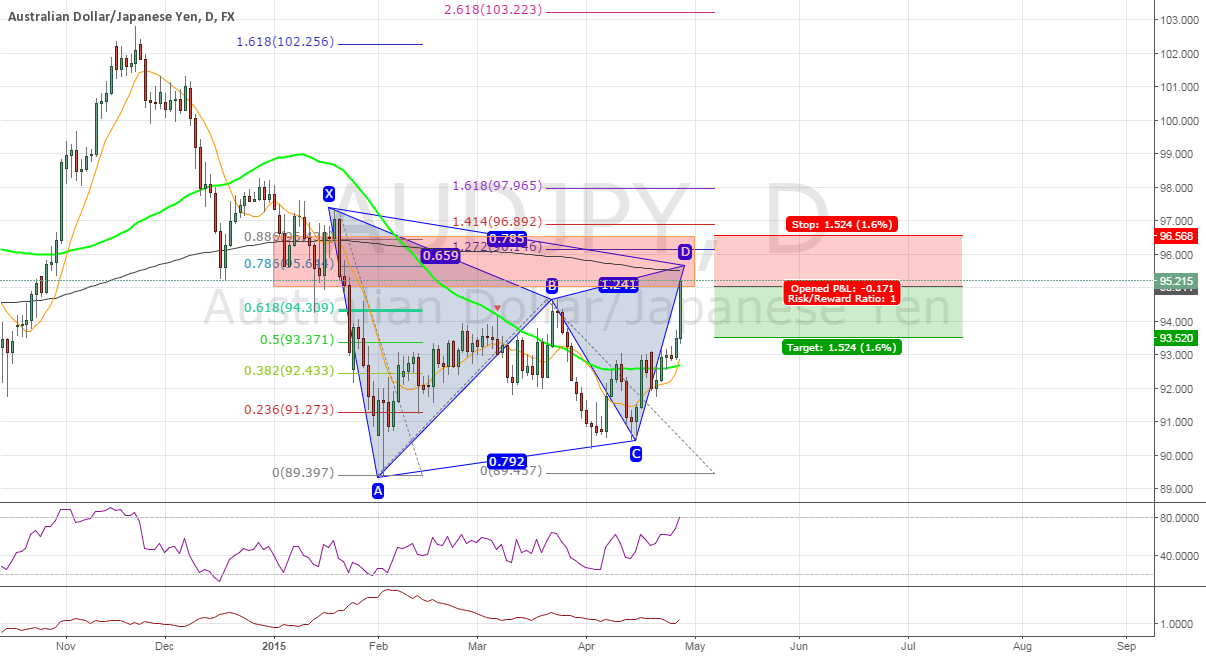 #AUDJPY Gartley Short