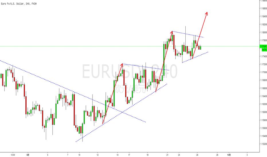 EURUSD: EURUSD继续倾向于突破回踩做多!