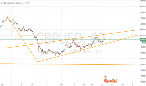 GBPUSD: Hedge the Wedge