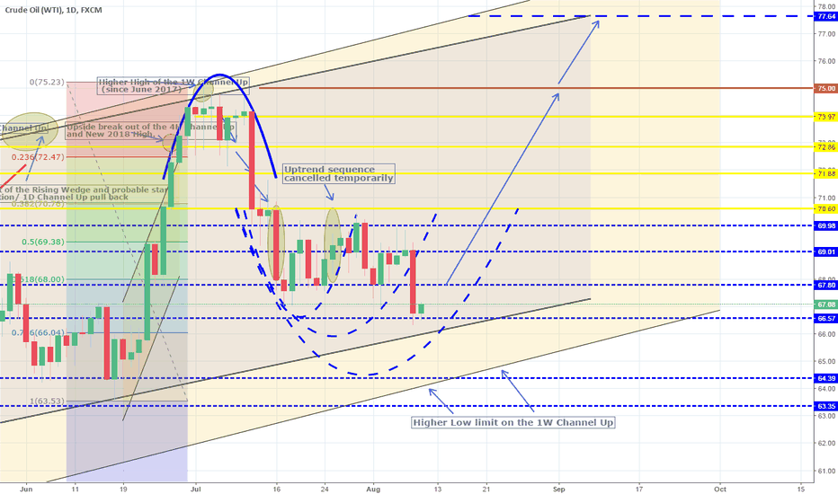 USOIL: Third attempt on 1D to break the 70.60 Resistance. Long.