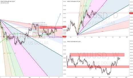 XAUUSD: Two scenarios for a Gold trade Long/Short