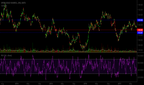 GLD: Double Top maybe triple top