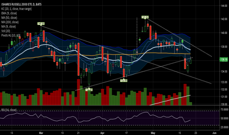 IWM: Daily is showing price under rising TL