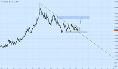USDZAR: see chart