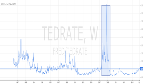 FRED/TEDRATE: TED Spread