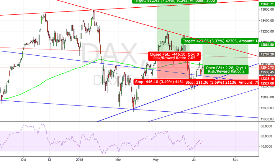 DAX: Reopening Long Position