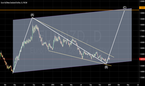 EURNZD: Soon we will have opportunity to buy