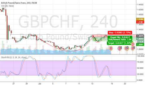 GBPCHF: Tea Cup and short.