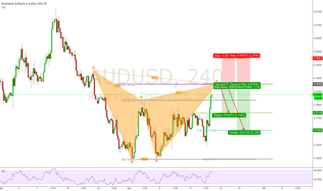AUDUSD: AUDUSD 4h Bearish Gartley Pattern