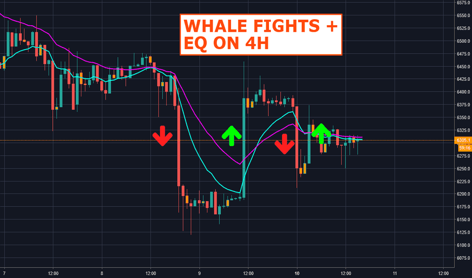 BTCUSD: Whale Fights + Equilibrium on 4H